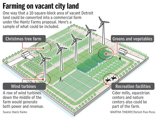 Urban Farming Carrollton Riverbend Neighborhood